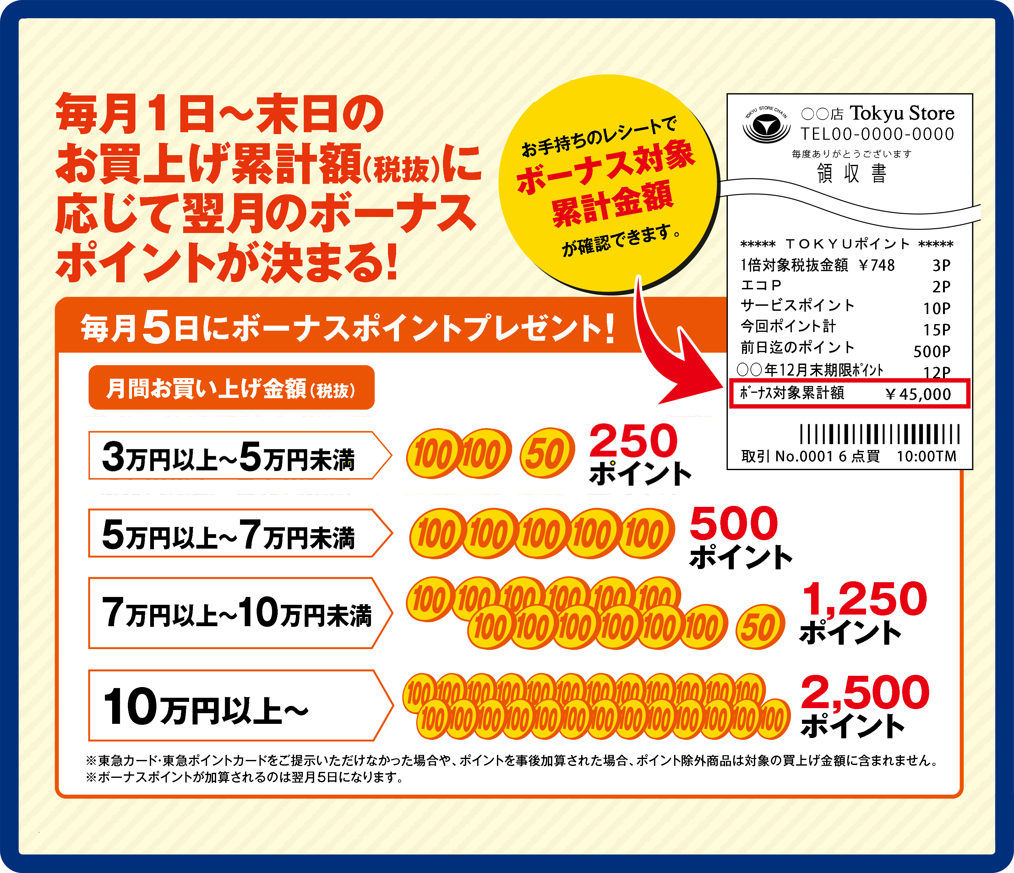 東急カード 種類